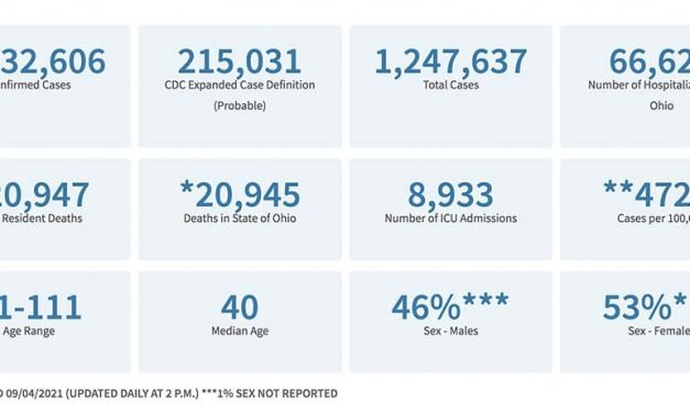 Ohio Covid Cases Since September 4, 2021
